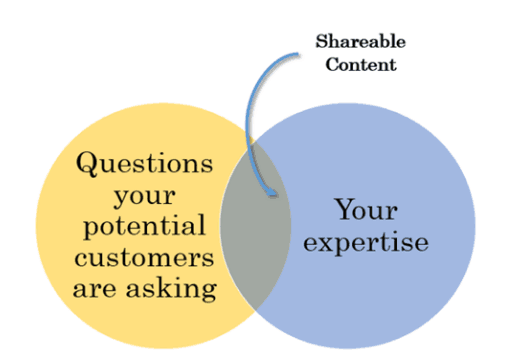 Venn Diagram showing intersection of your expertise with the questions your customers are asking