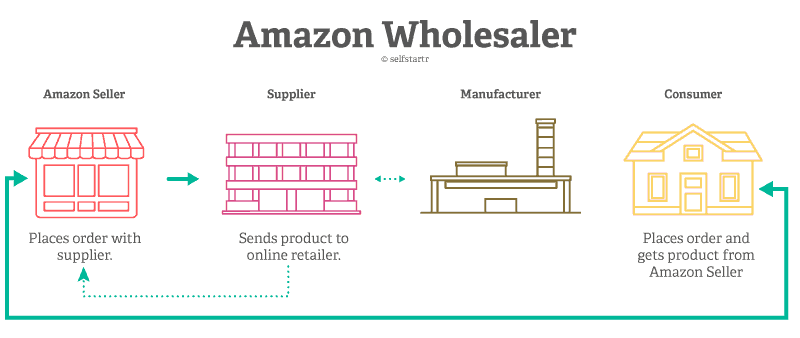 Ecommerce Business Models Amazon